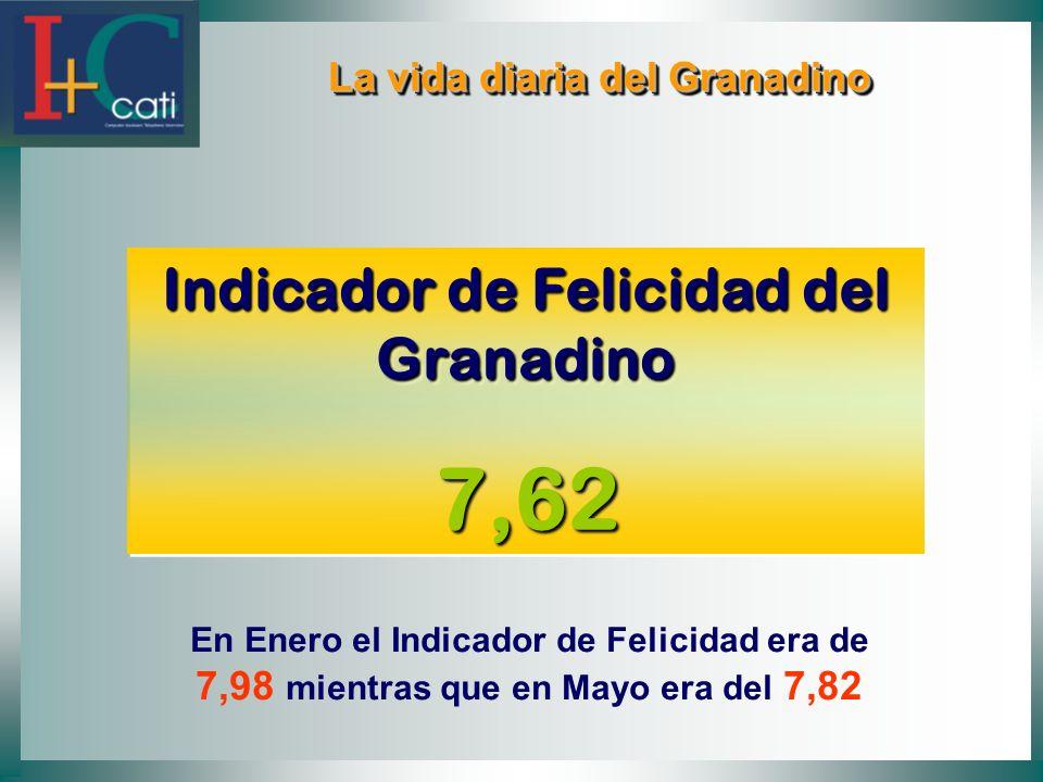 La vida diaria del Granadino La vida diaria del Granadino Indicador de Felicidad del Granadino 7,62 7,62 En Enero el Indicador de Felicidad era de 7,9