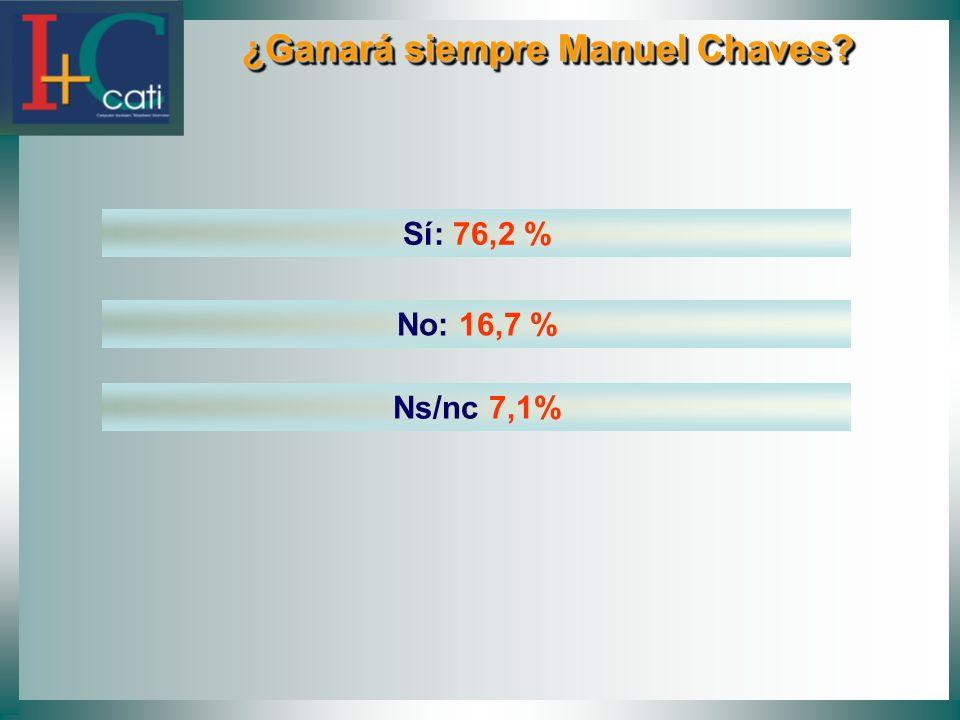 ¿Ganará siempre Manuel Chaves? ¿Ganará siempre Manuel Chaves? Sí: 76,2 % No: 16,7 % Ns/nc 7,1%