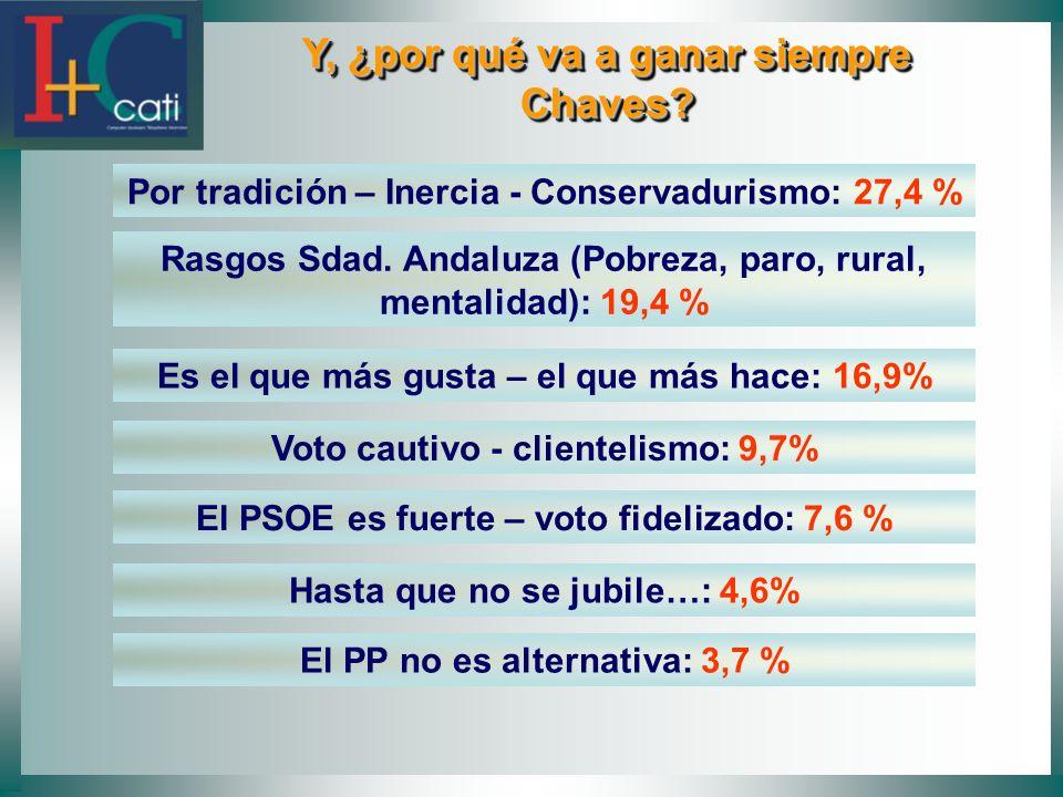 Y, ¿por qué va a ganar siempre Chaves? Y, ¿por qué va a ganar siempre Chaves? Por tradición – Inercia - Conservadurismo: 27,4 % Rasgos Sdad. Andaluza