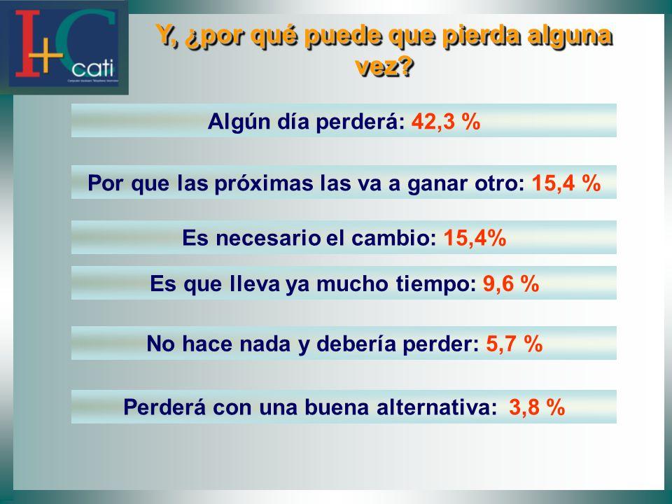 Y, ¿por qué puede que pierda alguna vez? Y, ¿por qué puede que pierda alguna vez? Algún día perderá: 42,3 % Por que las próximas las va a ganar otro: