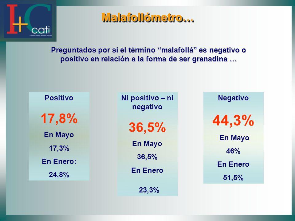 Malafollómetro… Malafollómetro… Preguntados por si el término malafollá es negativo o positivo en relación a la forma de ser granadina … Positivo 17,8