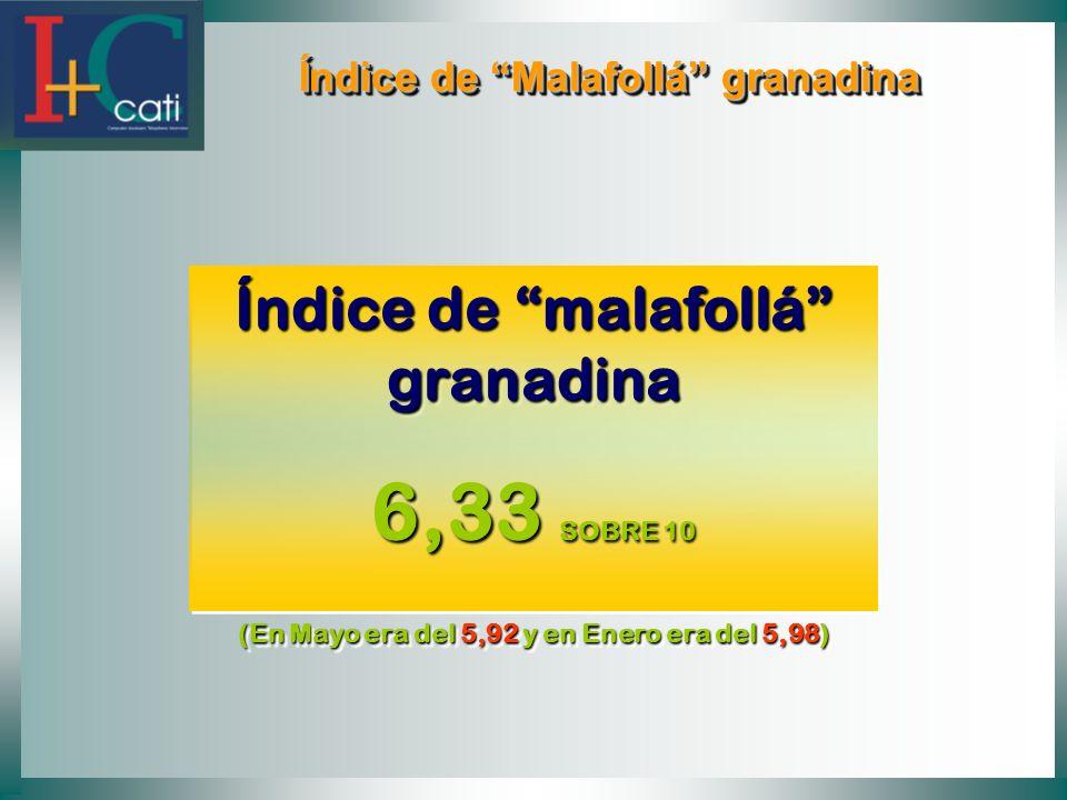 Índice de Malafollá granadina Índice de Malafollá granadina Índice de malafollá granadina 6,33 SOBRE 10 (En Mayo era del 5,92 y en Enero era del 5,98)