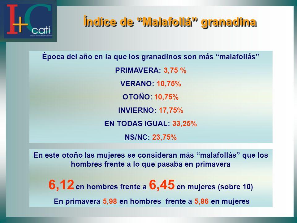 Índice de Malafollá granadina Índice de Malafollá granadina Época del año en la que los granadinos son más malafollás PRIMAVERA: 3,75 % VERANO: 10,75%