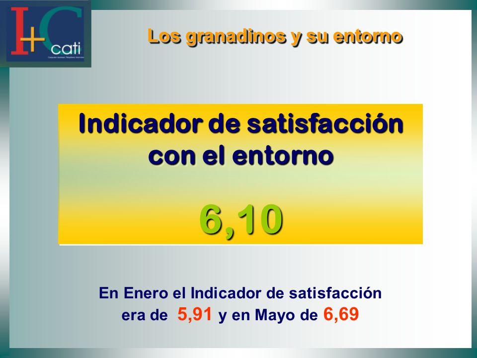 Los granadinos y su entorno Los granadinos y su entorno Indicador de satisfacción con el entorno 6,10 6,10 En Enero el Indicador de satisfacción era d