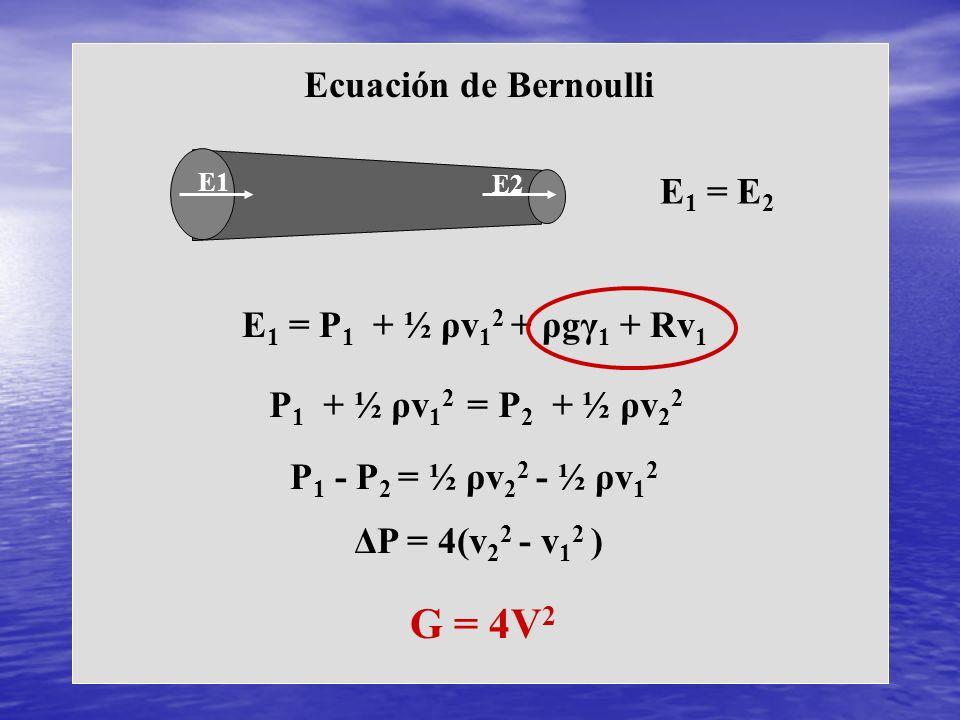 Ecuación de Bernoulli E1 E2 E 1 = E 2 E 1 = P 1 + ½ ρv 1 2 + ρgγ 1 + Rv 1 P 1 + ½ ρv 1 2 = P 2 + ½ ρv 2 2 P 1 - P 2 = ½ ρv 2 2 - ½ ρv 1 2 ΔP = 4(v 2 2
