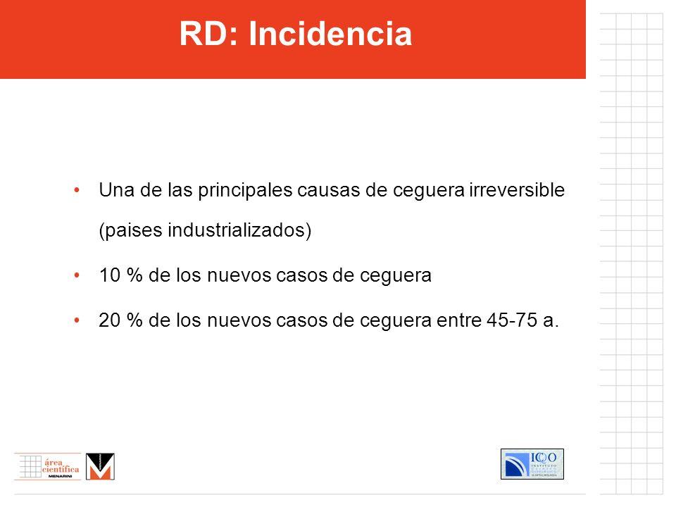 RD: Incidencia Una de las principales causas de ceguera irreversible (paises industrializados) 10 % de los nuevos casos de ceguera 20 % de los nuevos