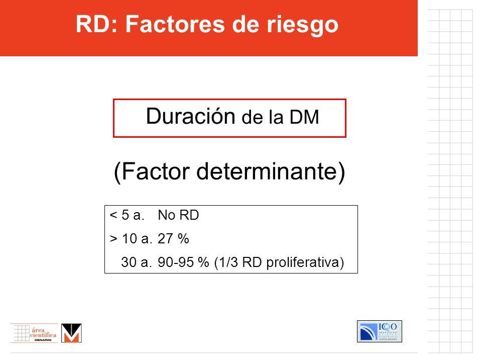 RD: Factores de riesgo Duración de la DM < 5 a.No RD > 10 a. 27 % 30 a.90-95 % (1/3 RD proliferativa) (Factor determinante)