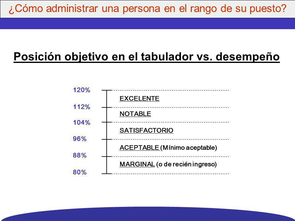 MAXIMO120% PUNTO MEDIO 100% MINIMO80% POLITICA DE SUELDOS Estructura del tabulador (Rangos de sueldos) ¿Cómo definir una política de pago eficaz?