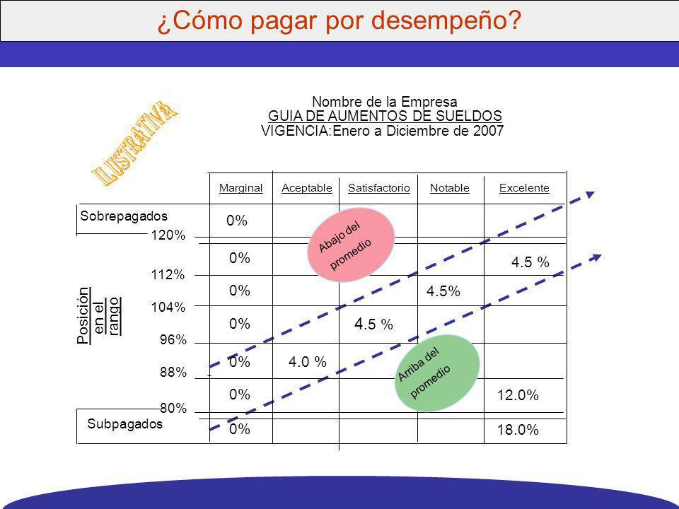 ¿Qué determina el desempeño del personal? FACTOR PESO FACTOR PESO 1.Ajuste Persona <> Puesto42% 2.Estilo de dirección del jefe26% 3.Clima organizacion