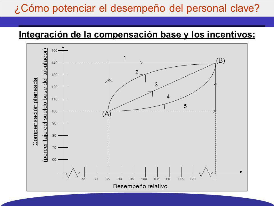 Administrar la política de compensación: ° El Tabulador(Rangos de Sueldo) ° La Guía de Incrementos de Sueldos ° El Procedimiento de medición del desem