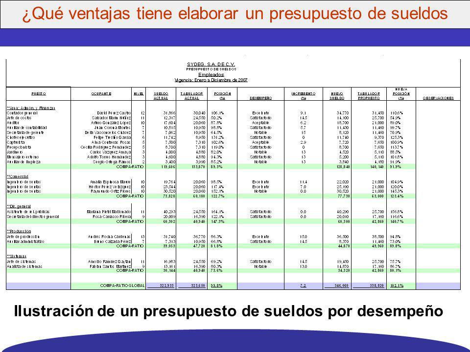 Integración de la compensación base y los incentivos: Compensación planeada (porcentaje del sueldo base del tabulador) Desempeño relativo 75 150 140 1