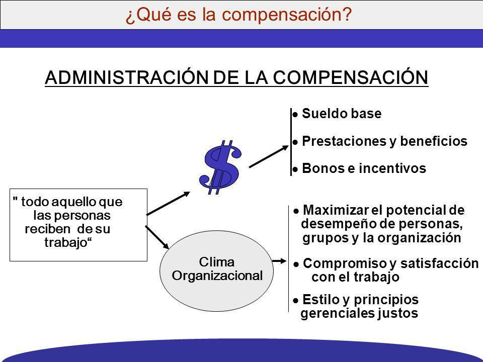 Administración de la Compensación © D. R. Noviembre 2009 Nombre de la empresa cliente DOS Consultores