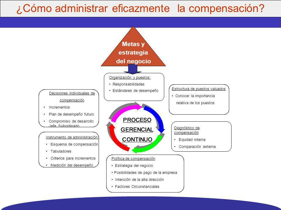 Crear un clima de equidad interna. Instrumentar una práctica de compensación para atraer, conservar y motivar al personal que exige la estrategia del