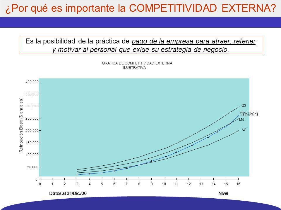Es la relación que existe dentro de la organización, entre la importancia del puesto para los fines de la empresa (valuación del puesto), su compensac