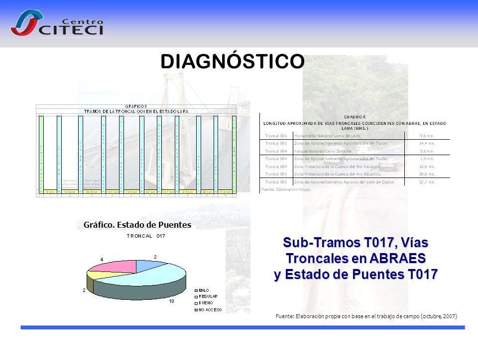 Gráfico. Estado de Puentes Sub-Tramos T017, Vías Troncales en ABRAES y Estado de Puentes T017 DIAGNÓSTICO Fuente: Elaboraci ó n propia con base en el