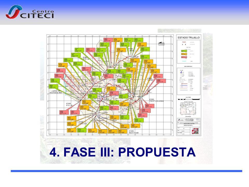 4. FASE III: PROPUESTA