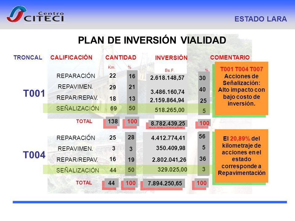 PLAN DE INVERSIÓN VIALIDAD ESTADO LARA CALIFICACIÓN COMENTARIO Km. % INVERSIÓN Bs.F. % CANTIDAD TOTAL 29 22 18 100138 2.618.148,57 2.159.864,94 8.782.