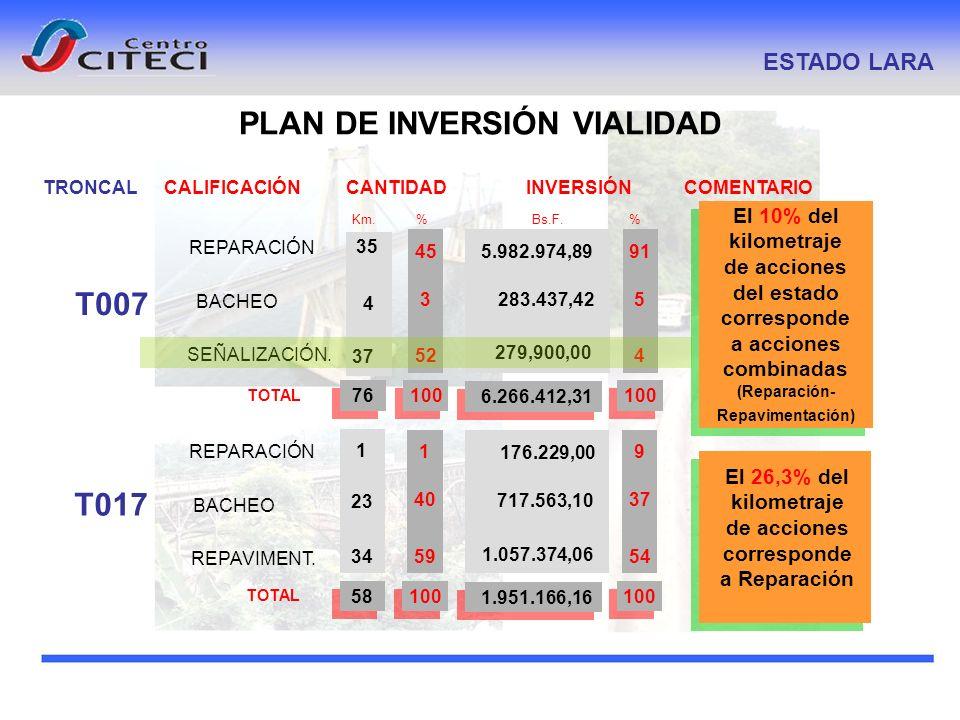 PLAN DE INVERSIÓN VIALIDAD ESTADO LARA TRONCALCALIFICACIÓNCOMENTARIO Km. % INVERSIÓN Bs.F. % CANTIDAD T007 REPARACIÓN BACHEO SEÑALIZACIÓN. TOTAL 4 35