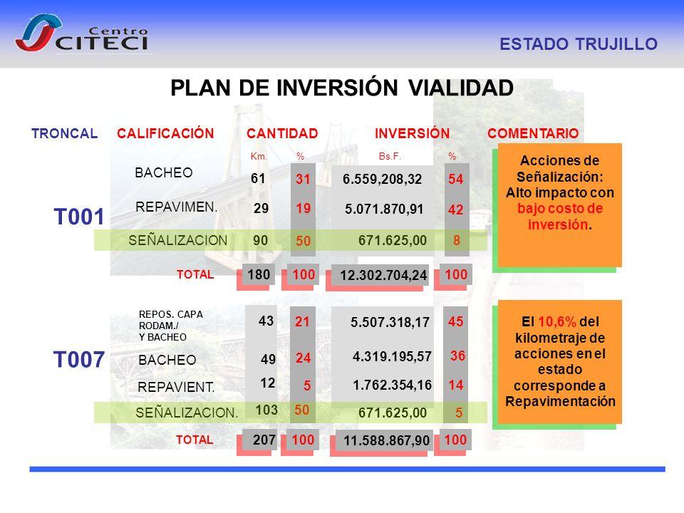 PLAN DE INVERSIÓN VIALIDAD ESTADO TRUJILLO TRONCALCALIFICACIÓNCOMENTARIO Km. % INVERSIÓN Bs.F. % CANTIDAD T001 BACHEO REPAVIMEN. SEÑALIZACION TOTAL 29