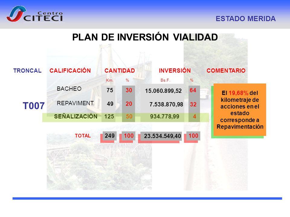 PLAN DE INVERSIÓN VIALIDAD ESTADO MERIDA TRONCALCALIFICACIÓNCOMENTARIO Km. % INVERSIÓN Bs.F. % CANTIDAD T007 BACHEO REPAVIMENT. TOTAL 75 100 30 20 249