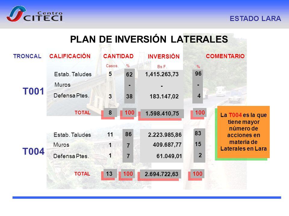 PLAN DE INVERSIÓN LATERALES ESTADO LARA CALIFICACIÓN COMENTARIO Casos. % INVERSIÓN Bs.F. % CANTIDAD TOTAL 5 3 1008 1,415.263,73 183.147,02 1.598.410,7
