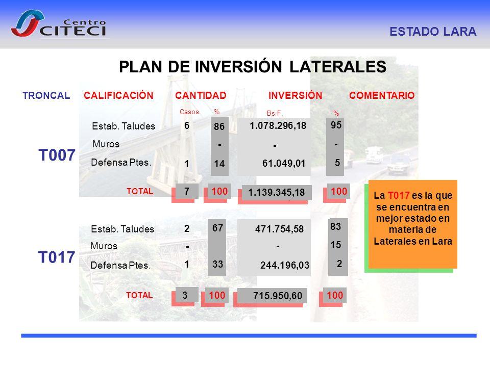 PLAN DE INVERSIÓN LATERALES ESTADO LARA CALIFICACIÓN COMENTARIO Casos. % INVERSIÓN Bs.F. % CANTIDAD TOTAL 6 1 1007 1.078.296,18 61.049,01 1.139.345,18