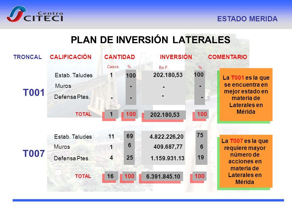 PLAN DE INVERSIÓN LATERALES ESTADO MERIDA CALIFICACIÓN COMENTARIO Casos. % INVERSIÓN Bs.F. % CANTIDAD TOTAL 1 - 1001 202.180,53 - 100 - TRONCAL T001 T