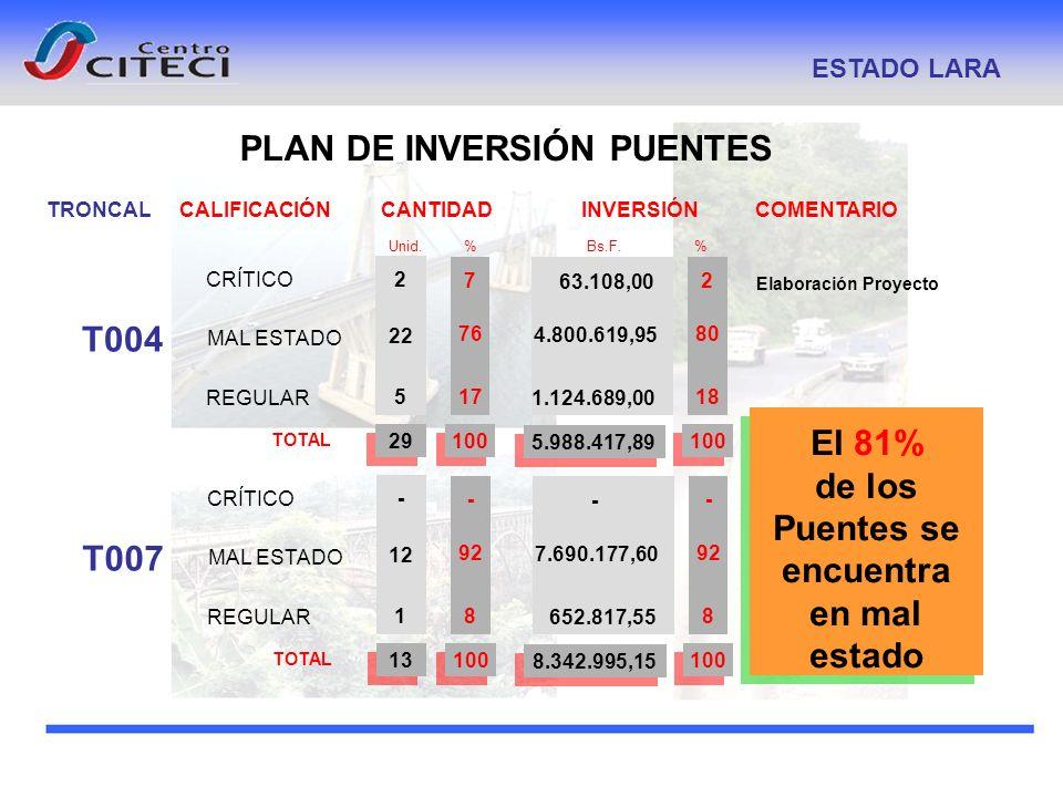 PLAN DE INVERSIÓN PUENTES ESTADO LARA TRONCALCALIFICACIÓNCOMENTARIO Unid. % INVERSIÓN Bs.F. % CANTIDAD T004 CRÍTICO MAL ESTADO REGULAR TOTAL 22 2 5 10