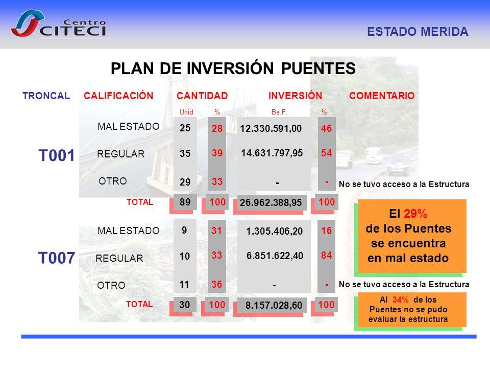 PLAN DE INVERSIÓN PUENTES ESTADO MERIDA TRONCALCALIFICACIÓNCOMENTARIO Unid. % INVERSIÓN Bs.F. % CANTIDAD T001 MAL ESTADO REGULAR OTRO TOTAL 35 25 29 1