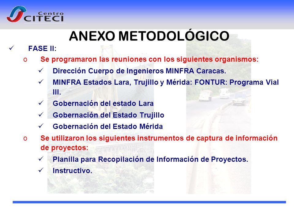 FASE II: oSe programaron las reuniones con los siguientes organismos: Dirección Cuerpo de Ingenieros MINFRA Caracas. MINFRA Estados Lara, Trujillo y M