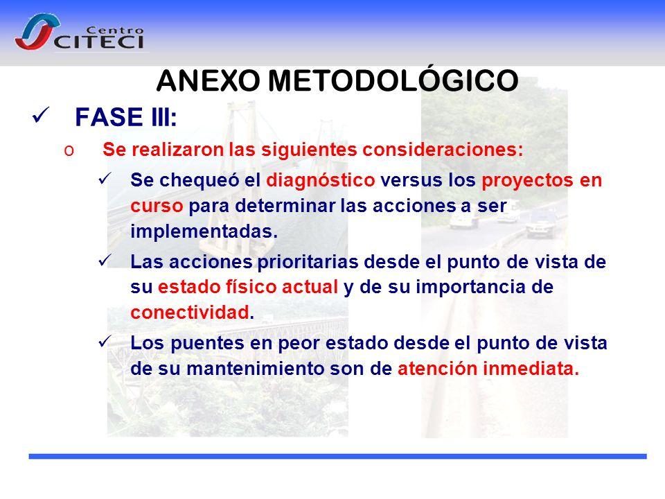 FASE III: oSe realizaron las siguientes consideraciones: Se chequeó el diagnóstico versus los proyectos en curso para determinar las acciones a ser im