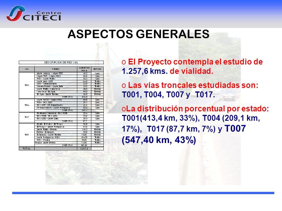 o El Proyecto contempla el estudio de 1.257,6 kms. de vialidad. o Las vías troncales estudiadas son: T001, T004, T007 y T017. oLa distribución porcent