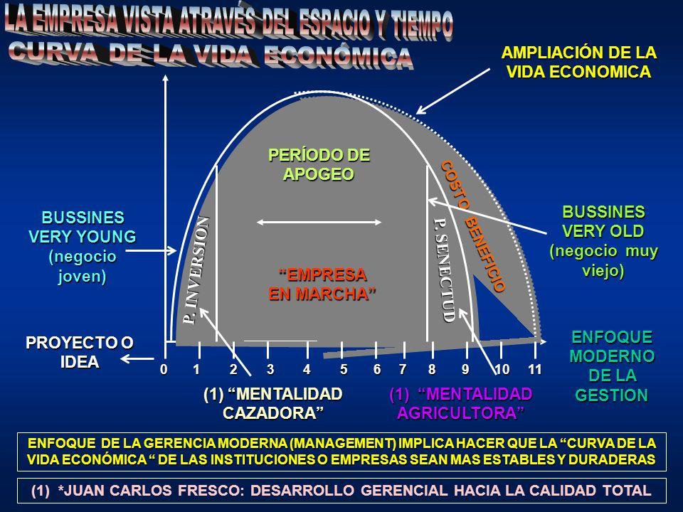 PROYECTO O IDEA (1) MENTALIDAD CAZADORA (1) MENTALIDAD AGRICULTORA BUSSINES VERY YOUNG (negocio joven) BUSSINES VERY OLD (negocio muy viejo) PERÍODO DE APOGEO EMPRESA EN MARCHA ENFOQUE DE LA GERENCIA MODERNA (MANAGEMENT) IMPLICA HACER QUE LA CURVA DE LA VIDA ECONÓMICA DE LAS INSTITUCIONES O EMPRESAS SEAN MAS ESTABLES Y DURADERAS 0 1 2 3 4 5 6 7 8 9 10 11 (1) *JUAN CARLOS FRESCO: DESARROLLO GERENCIAL HACIA LA CALIDAD TOTAL COSTO BENEFICIO AMPLIACIÓN DE LA VIDA ECONOMICA ENFOQUE MODERNO DE LA GESTION P.