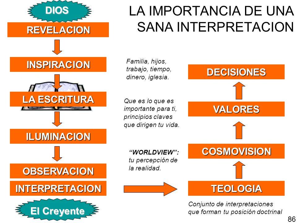 LA IMPORTANCIA DE UNA SANA INTERPRETACIONILUMINACION INSPIRACION INTERPRETACION DIOS El Creyente REVELACION LA ESCRITURA TEOLOGIA COSMOVISION VALORES