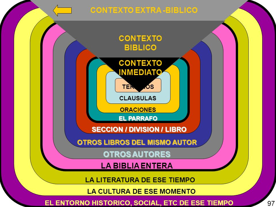 EL ENTORNO HISTORICO, SOCIAL, ETC DE ESE TIEMPO LA CULTURA DE ESE MOMENTO LA LITERATURA DE ESE TIEMPO LA BIBLIA ENTERA OTROS AUTORES OTROS LIBROS DEL