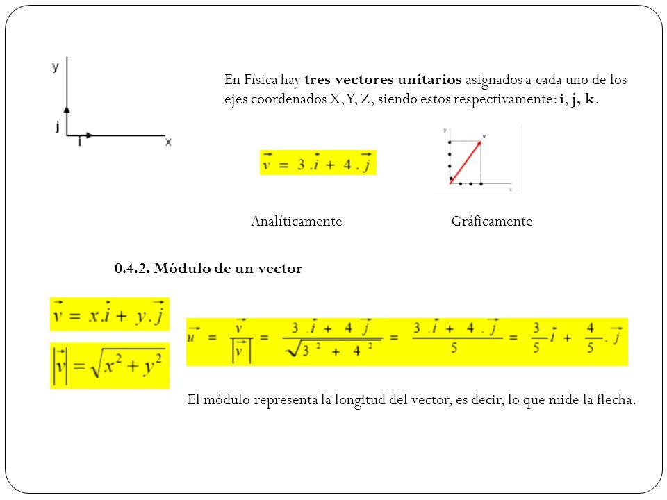 En Física hay tres vectores unitarios asignados a cada uno de los ejes coordenados X, Y, Z, siendo estos respectivamente: i, j, k. AnalíticamenteGráfi