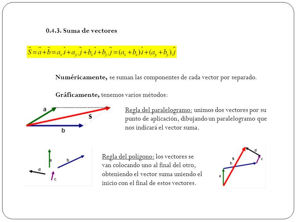 0.4.3. Suma de vectores Numéricamente, se suman las componentes de cada vector por separado. Gráficamente, tenemos varios métodos: Regla del paralelog