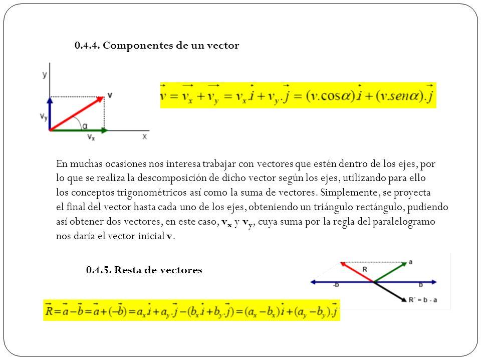0.4.4. Componentes de un vector En muchas ocasiones nos interesa trabajar con vectores que estén dentro de los ejes, por lo que se realiza la descompo