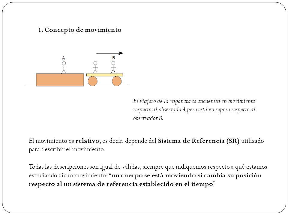 1. Concepto de movimiento El viajero de la vagoneta se encuentra en movimiento respecto al observado A pero está en reposo respecto al observador B. E