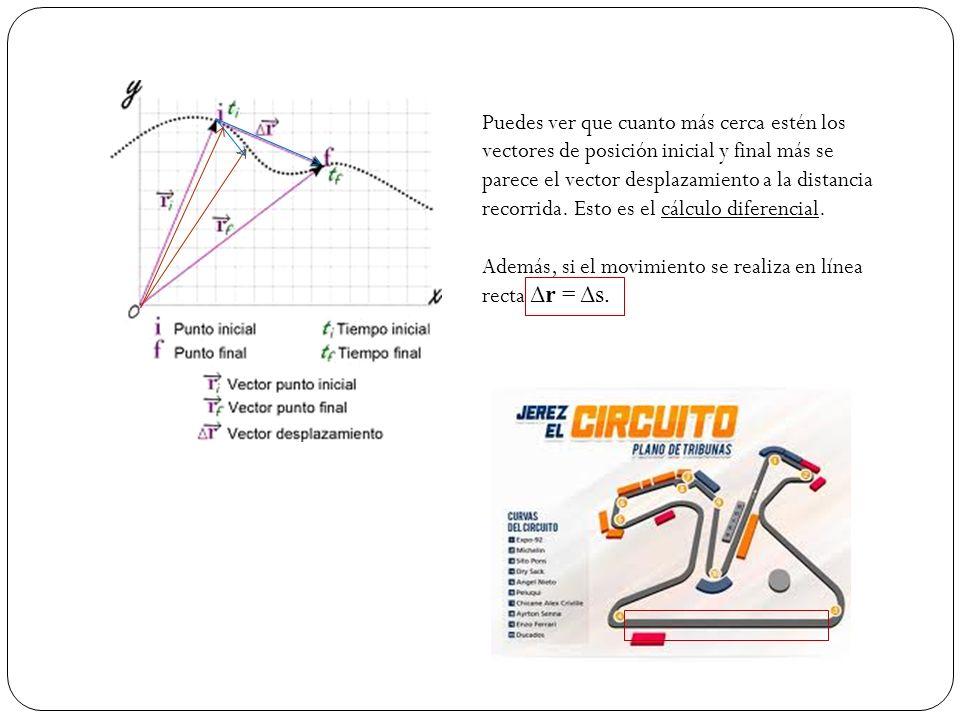Puedes ver que cuanto más cerca estén los vectores de posición inicial y final más se parece el vector desplazamiento a la distancia recorrida. Esto e