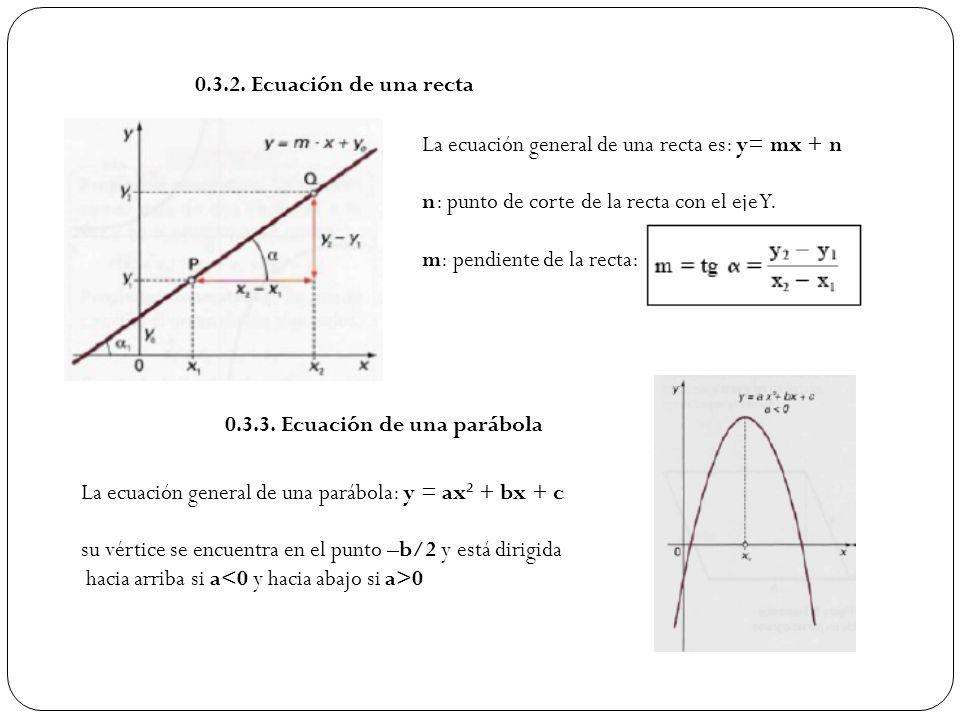 0.3.2. Ecuación de una recta La ecuación general de una recta es: y= mx + n n: punto de corte de la recta con el eje Y. m: pendiente de la recta: 0.3.