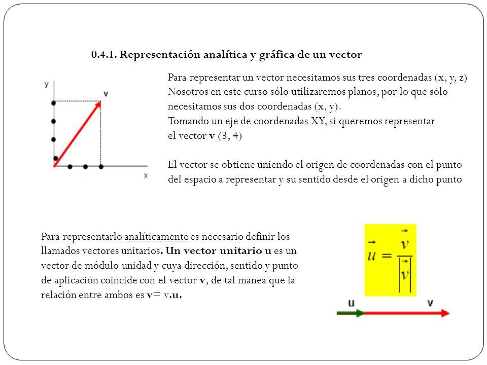 0.4.1. Representación analítica y gráfica de un vector Para representar un vector necesitamos sus tres coordenadas (x, y, z) Nosotros en este curso só
