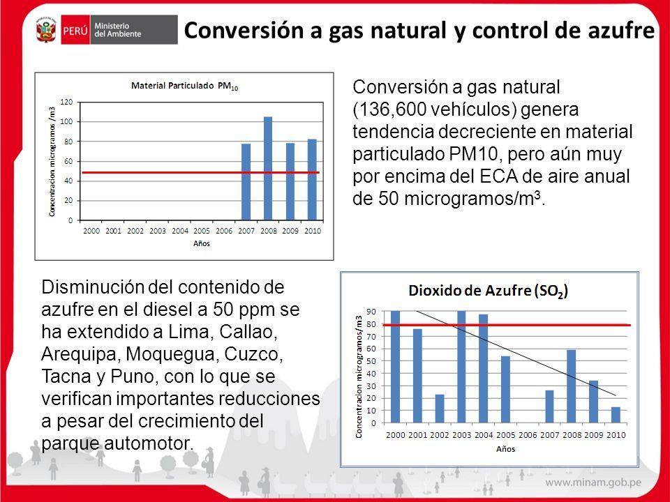 Conversión a gas natural y control de azufre Conversión a gas natural (136,600 vehículos) genera tendencia decreciente en material particulado PM10, p