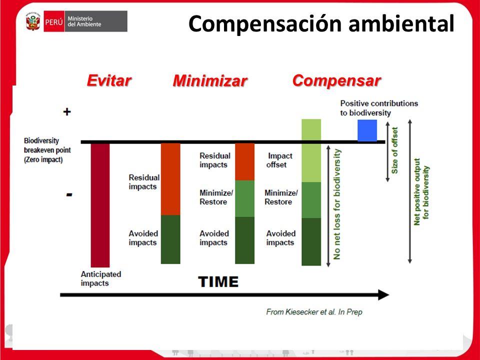 Fuente: Kiesecker, J. et al. Compensación ambiental Evitar Minimizar Compensar