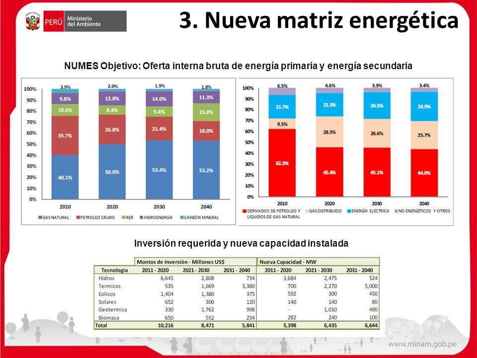 3. Nueva matriz energética Inversión requerida y nueva capacidad instalada NUMES Objetivo: Oferta interna bruta de energía primaria y energía secundar