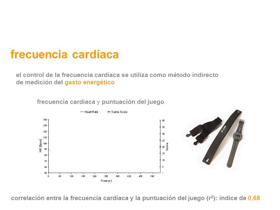 correlación entre la frecuencia cardíaca y la puntuación del juego (r 2 ): índice de 0,68 frecuencia cardíaca y puntuación del juego frecuencia cardía