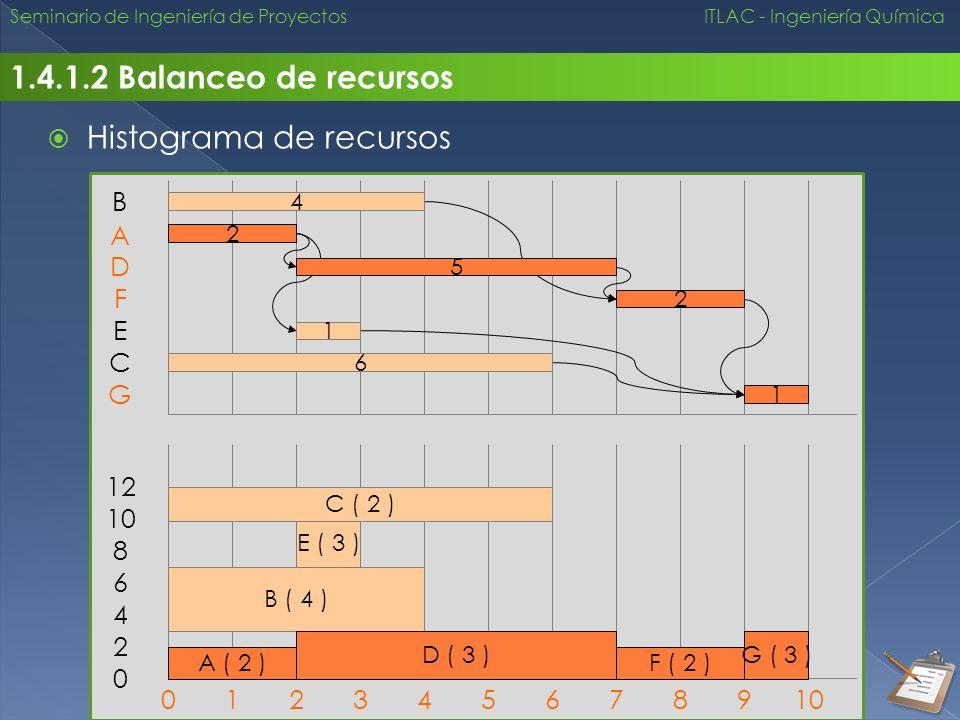 Seminario de Ingeniería de Proyectos ITLAC - Ingeniería Química 1.4.1.2 Balanceo de recursos Histograma de recursos 2 A 4 B 6 C 5 D 1 E 2 F 1 G 012345