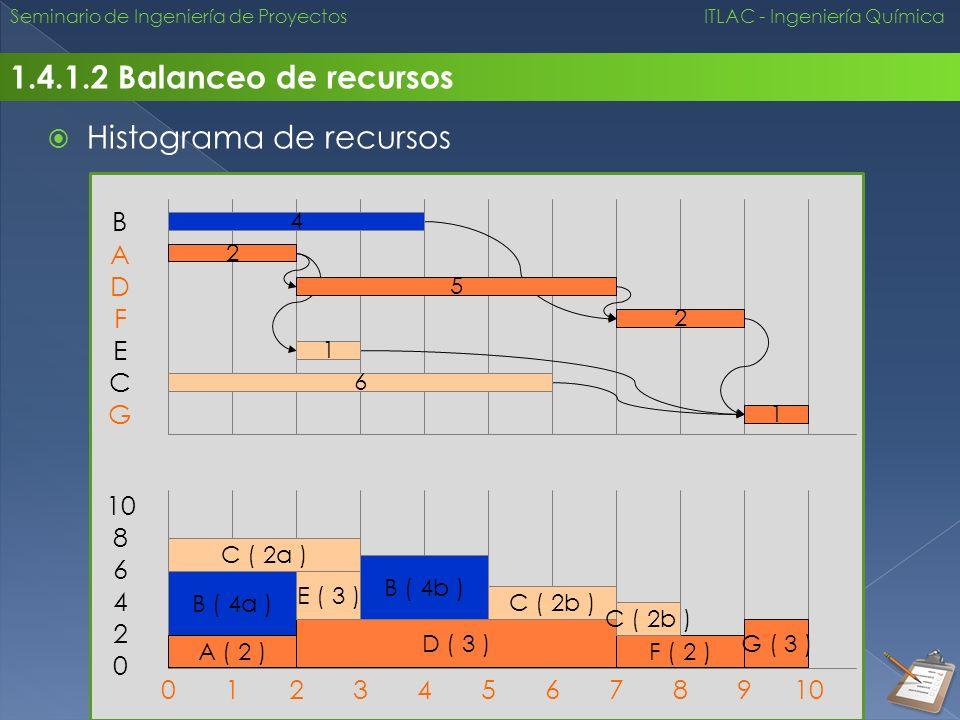 Seminario de Ingeniería de Proyectos ITLAC - Ingeniería Química 1.4.1.2 Balanceo de recursos Histograma de recursos 012345678910 B ( 4a ) A ( 2 ) D (