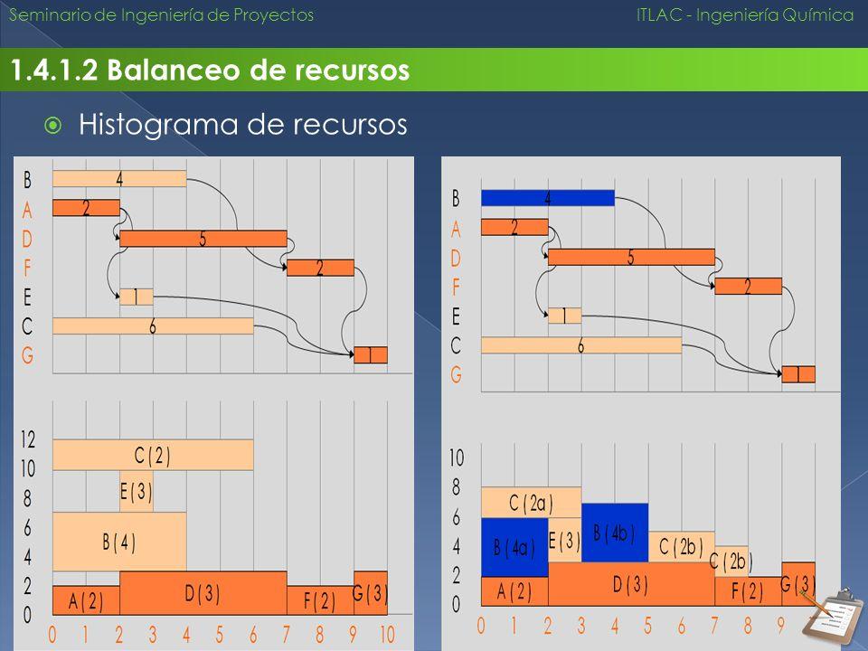 Seminario de Ingeniería de Proyectos ITLAC - Ingeniería Química 1.4.1.2 Balanceo de recursos Histograma de recursos
