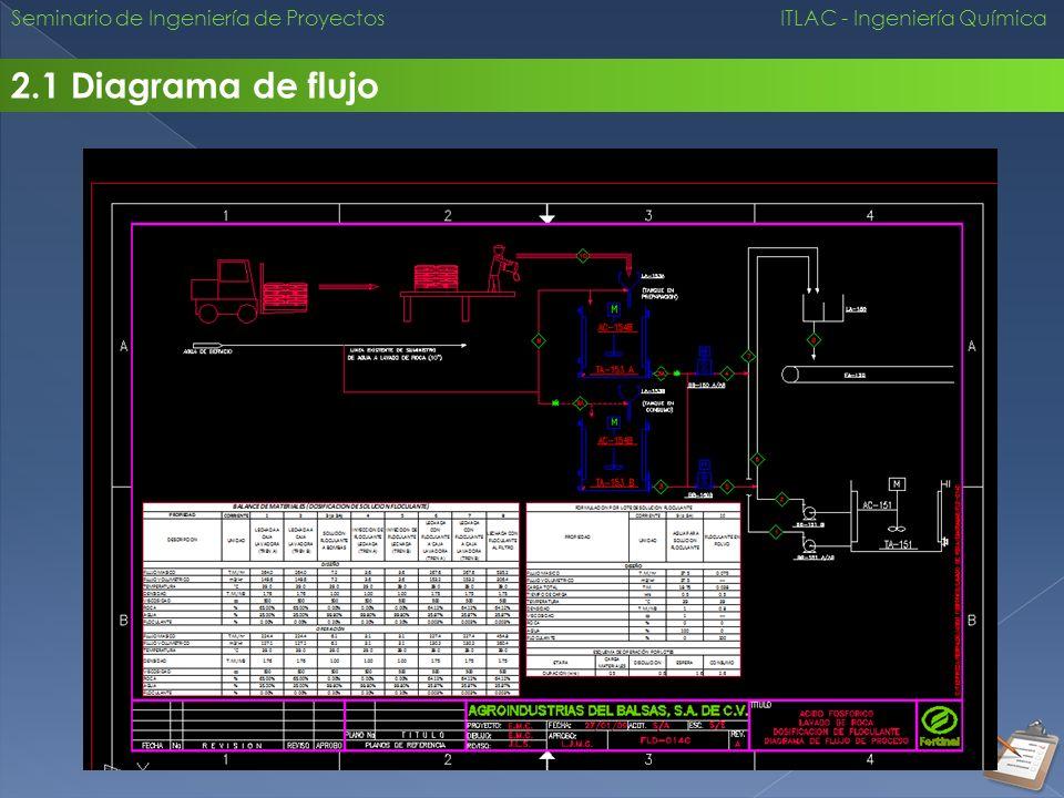 Seminario de Ingeniería de Proyectos ITLAC - Ingeniería Química 2.1 Diagrama de flujo